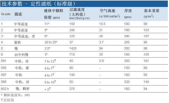 Grade 4定性滤纸_圆片  Φ41mm  100片/包